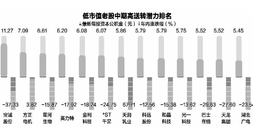四大维度精选低市值中期高送转潜力股(前10位揭晓)