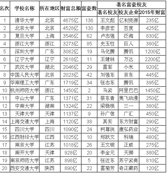 中国造富大学排行榜_江西财经大学跃居中国造富大学排行榜第16位_凤凰江西