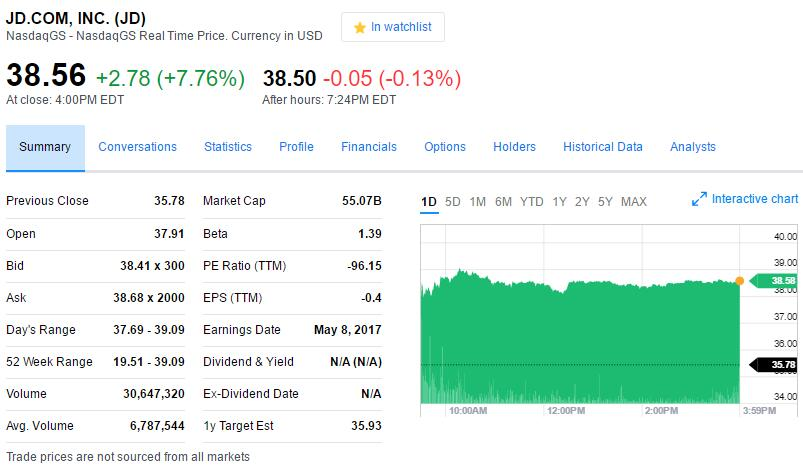 京东发布了第一季度财报 股价创历史新高 市值突破550亿美元