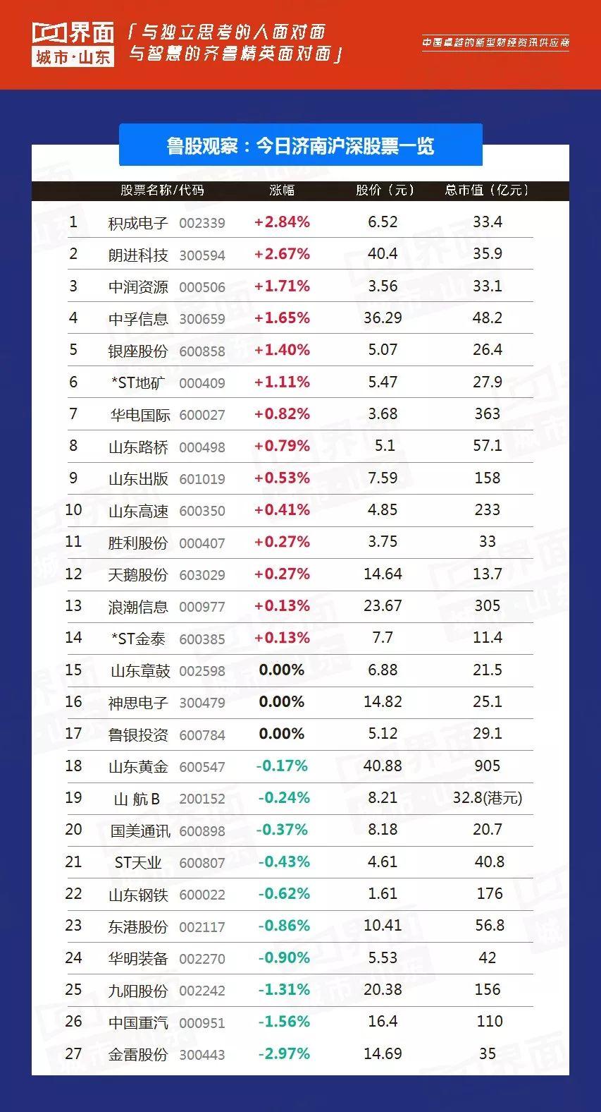 """7月16日:共101只个股上涨,滨州""""滨化股份""""涨停领跑全省"""