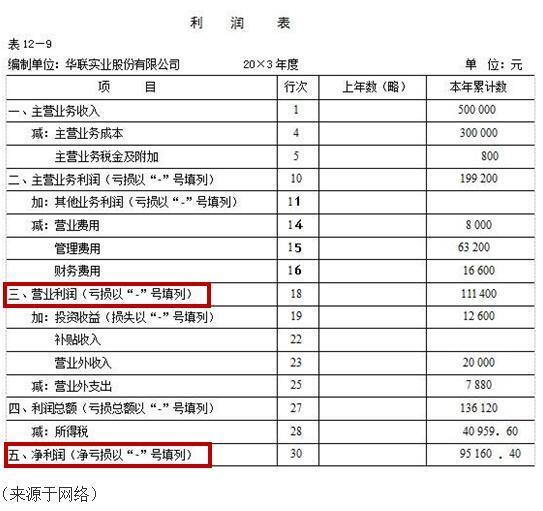 企业债券利息收入_一文看懂三大财务报表:原来如此_凤凰资讯