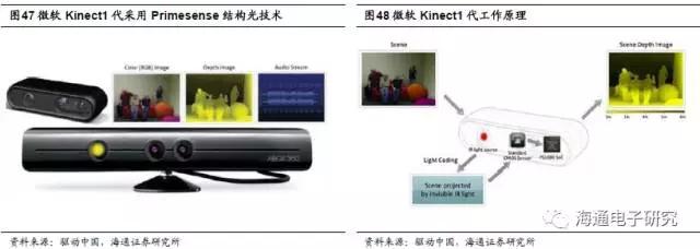 苹果3D视觉报告:3D视觉深度拆解与分析 (中篇)
