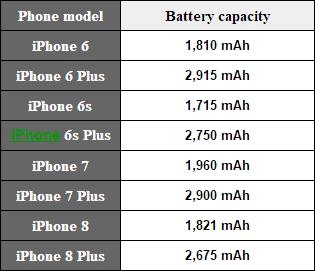 歷代16款iPhone厚度對比:iPhone 6記錄無人敵