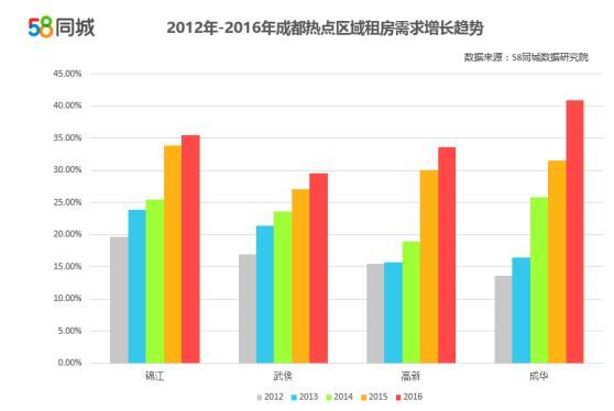 成都提高人均_成都地铁