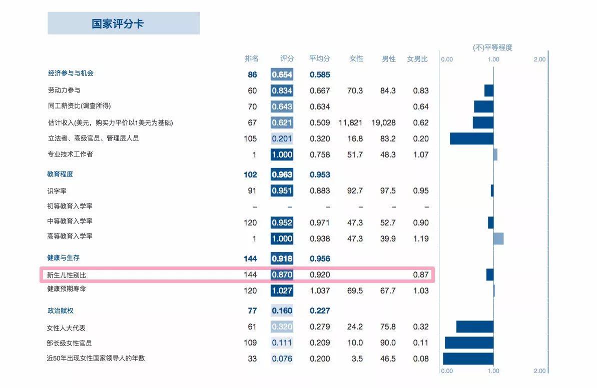 全球资讯_图2,图片数据来源:《2017年全球性别差异报告》国家评分卡,翻译,制图
