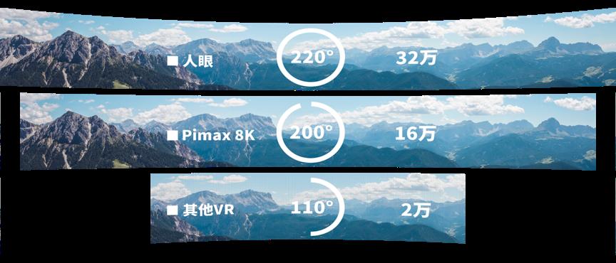 不同VR頭顯分辨率對比