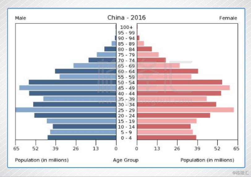 中国未来人口预测_中国未来十年的人口挑战会影响哪些政策变化
