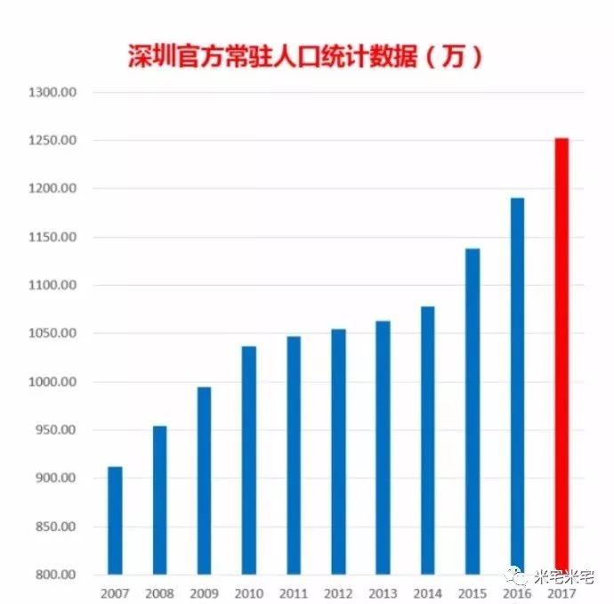 中国各省面积人口_我国各城市人口数据