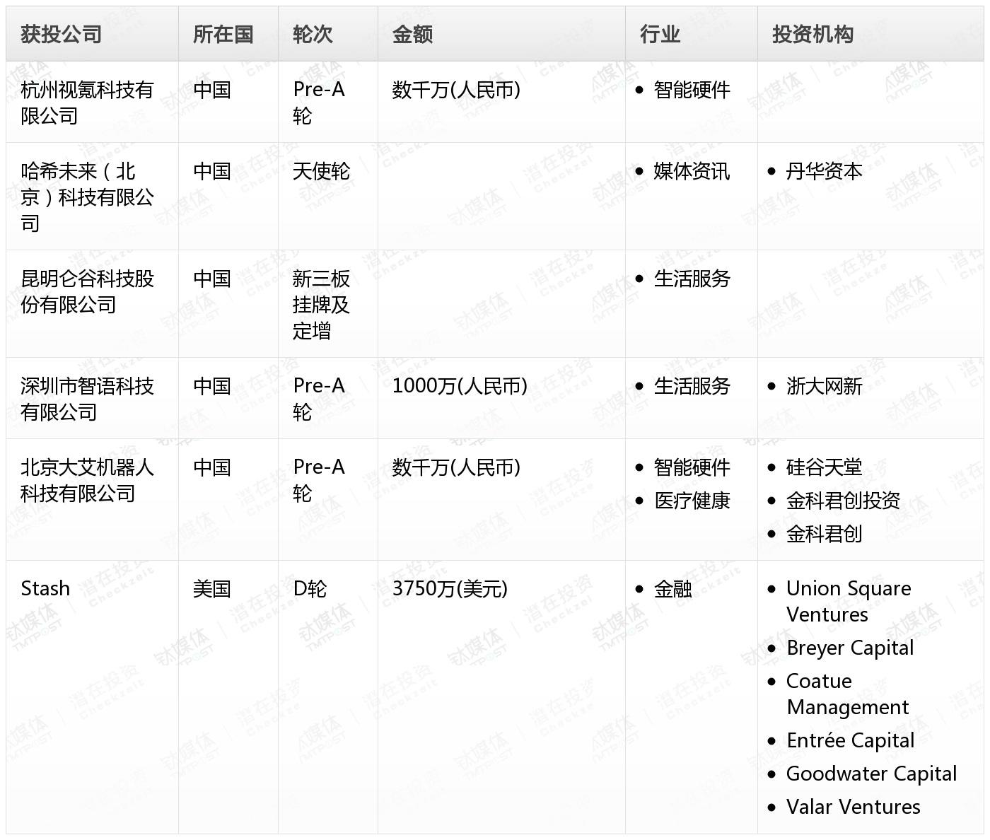[投融資事件列表]