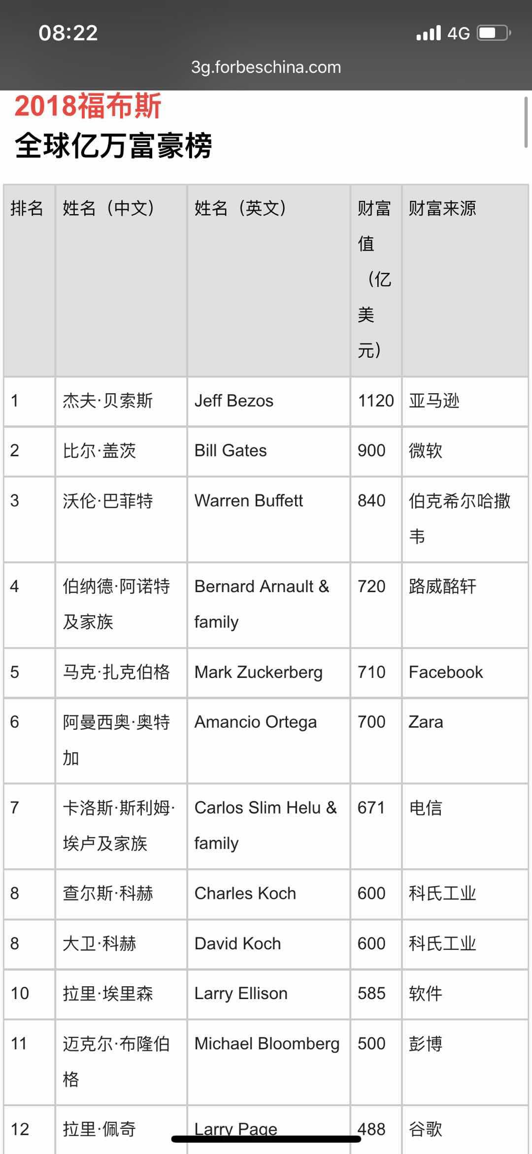 全球资讯_福布斯2018年度全球亿万富豪榜:中国新上榜富豪最多_凤凰资讯