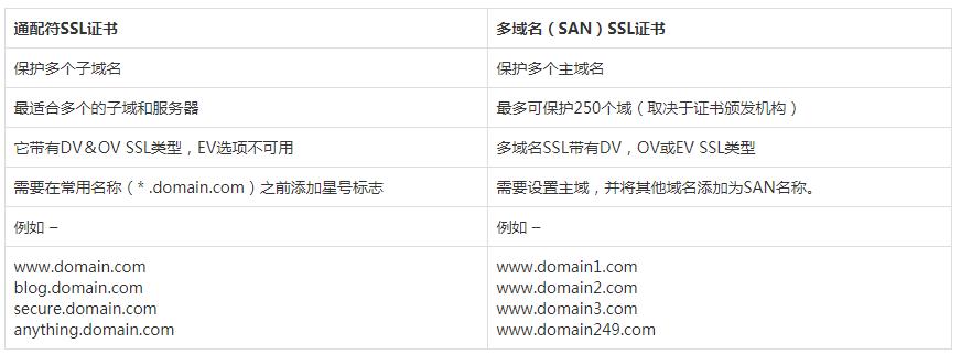 通配符SSL与多域名SSL证书的区别?
