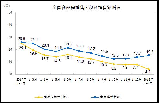 国家统计局:2018年1-2月份全国房地产开发投资10831亿元,同比名义增长9.9%-中国网地产