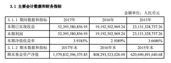 余额宝发布2017年年度报告:总规模1.58万亿 几乎翻倍的照片 - 6