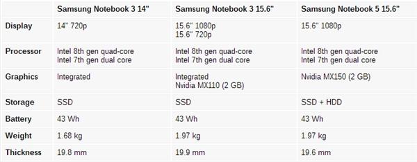 三星推出Notebook 3/5新笔记本:8代酷睿、MX150独显的照片 - 2