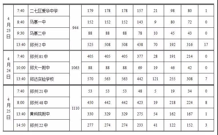 升學!2018年鄭州市體育畢業中招初中考試日程在初中黃滸哪里圖片