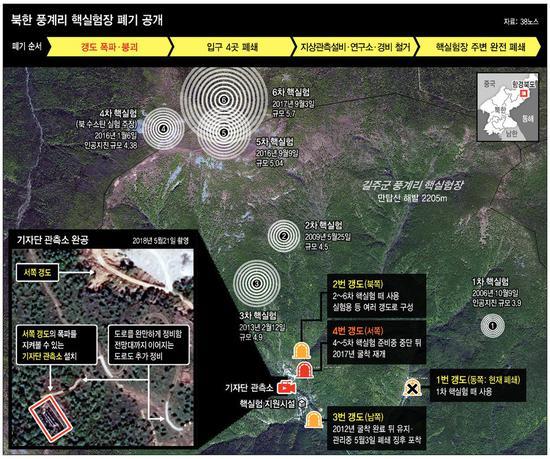 朝鲜核试验场爆破现场:一声巨响 热浪尘土扑面