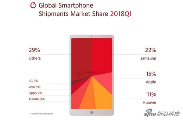 2018年Q1智能手機市場份額:三星在全球依舊第一