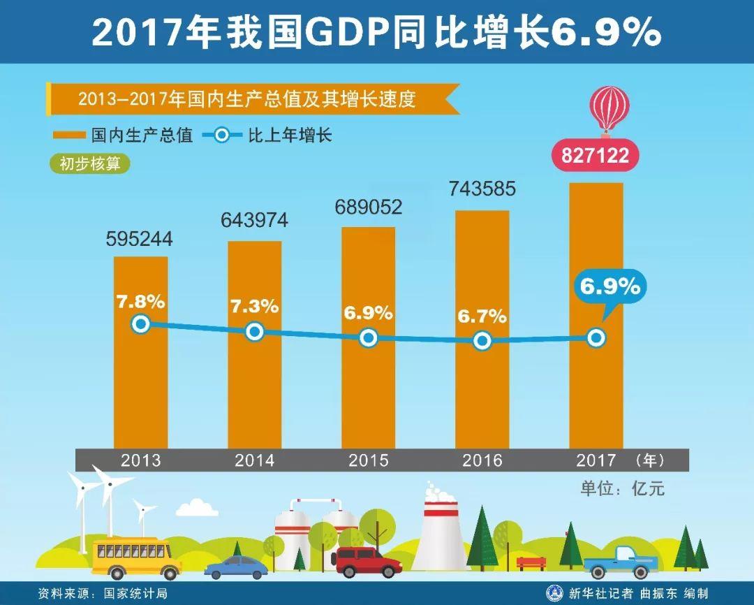 美国2017国民经济总量_美国gdp2020年总量