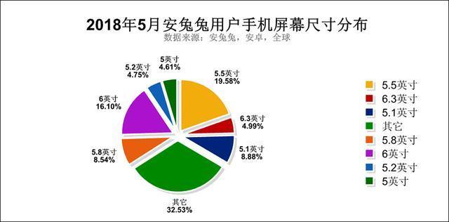 5月安兔兔手机用户报告发布,最多人用的系统是安卓8.0!