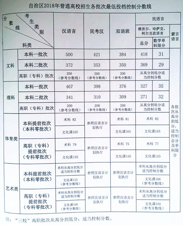 2011山东一本分数线_2018年新疆高考分数线公布:一本文科500分 理科467分_凤凰资讯