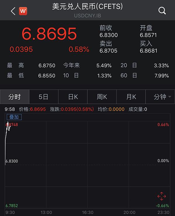 人民币汇率继续探底:在岸跌破6.87,离岸跌破6.89