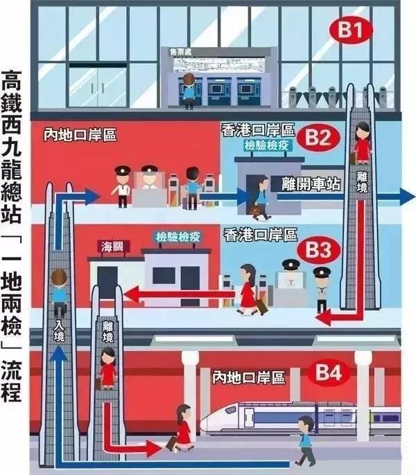 香港高鐵站設計