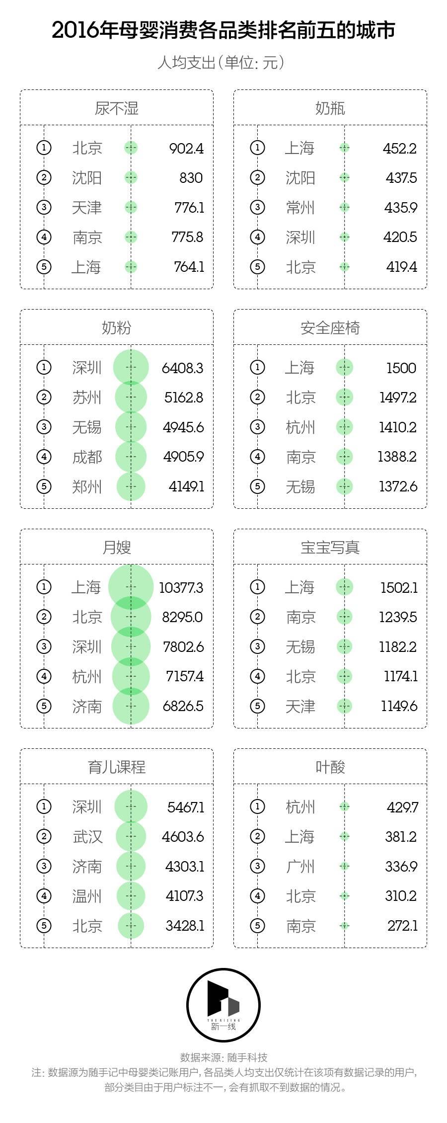 中国开始鼓励生育?新一线城市养娃要多少钱?(图)