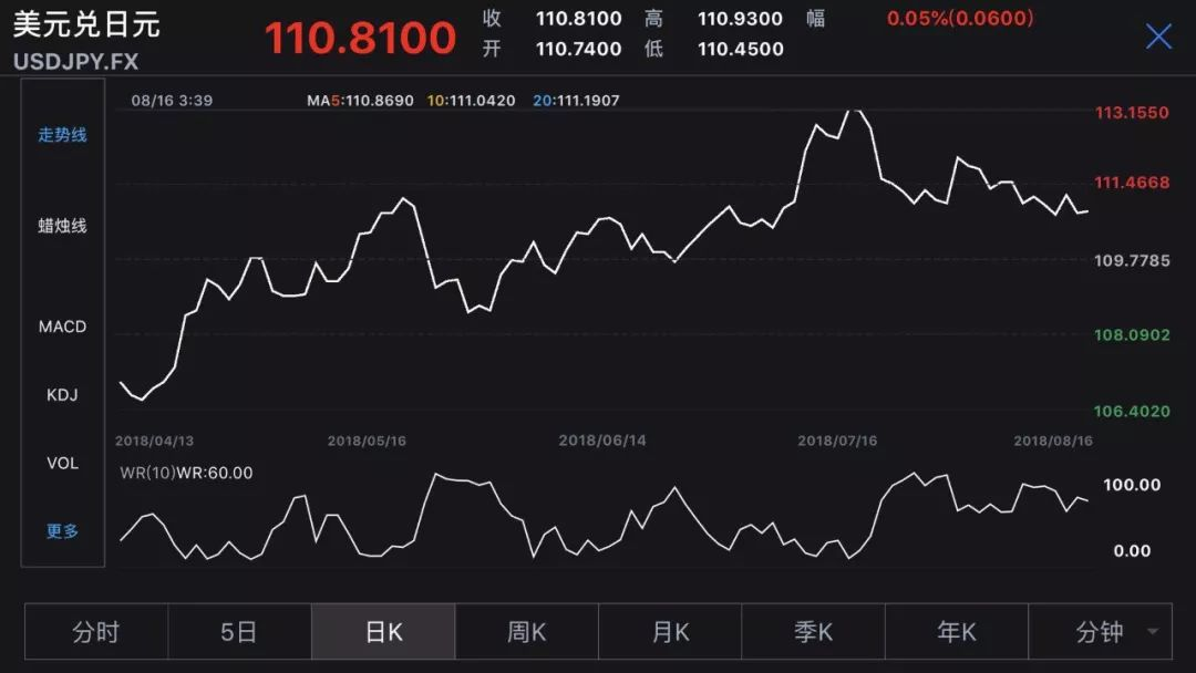 """多国货币""""雪崩""""黄金也扛不住!这一货币却正在走强"""
