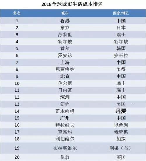 对不起,又涨了!成都31%、深圳29.6%、重庆26.4%