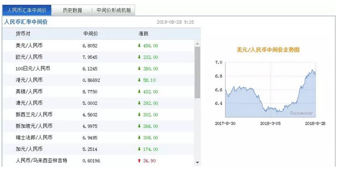 """中美央行共祭""""杀招"""",本轮人民币贬值结束了?"""