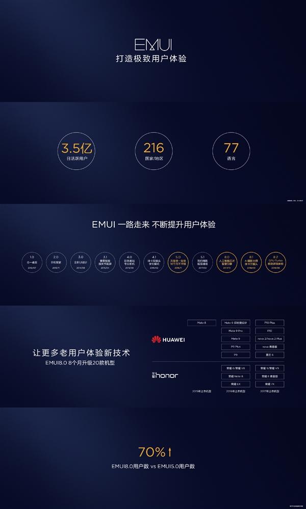 华为正式发布EMUI 9.0 国内首发安卓9.0的照片 - 2