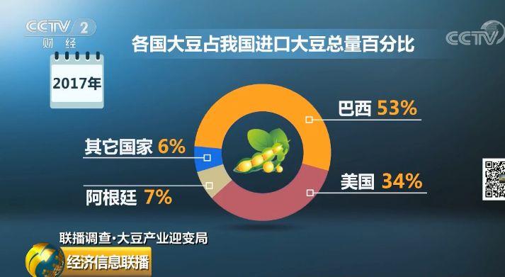 """进口格局已变!中国大豆""""崛起"""",这些人直接受益..."""