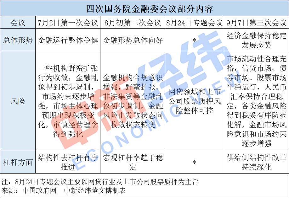 刘鹤主持,70天开了4次!金融委会议释放哪些信号