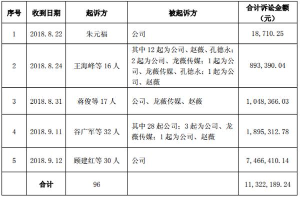 赵薇、祥源文化等涉证券虚假陈述被诉:涉案440起