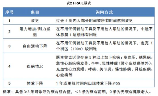 不合理用药干预措施_【李远红】老年衰弱的营养干预_凤凰网健康_凤凰网