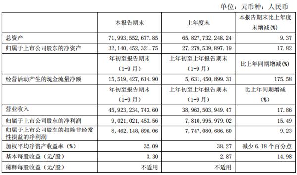"""""""万华化学三季度报告后股价一?#20540;?#20572;"""