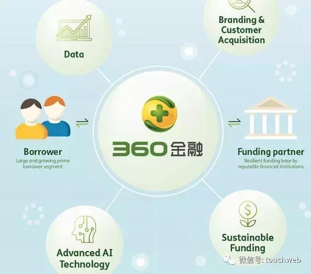 360金融�f交招股��:���募�Y2�|美元周���t�槎�事�L