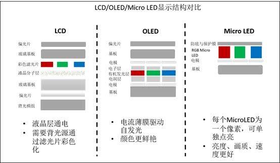 lcd和oled屏幕的區別在哪圖片