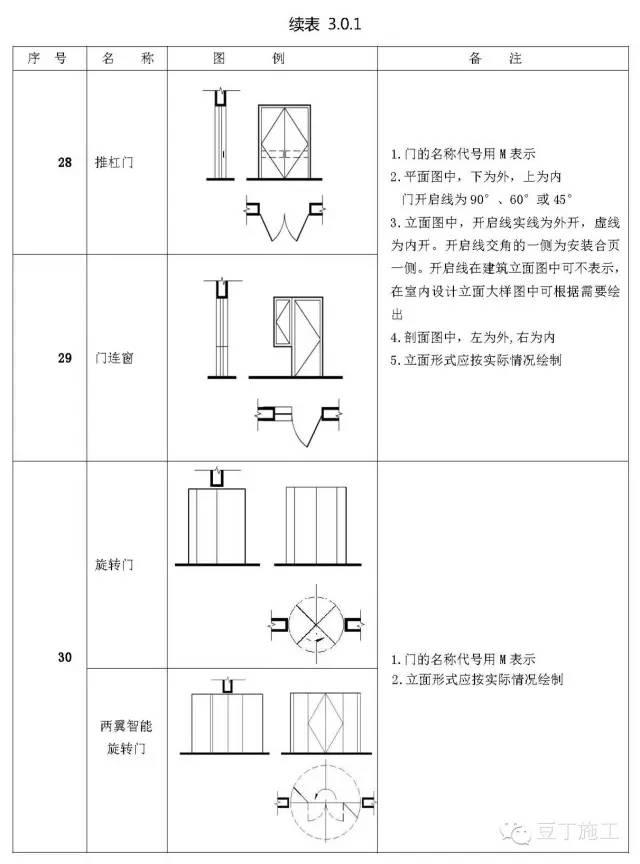工地水电施工图纸_施工图常用符号及图例大全,超实用!